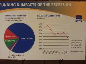 Revenue sources and sales tax decline