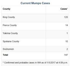 mumps-1-5-2017