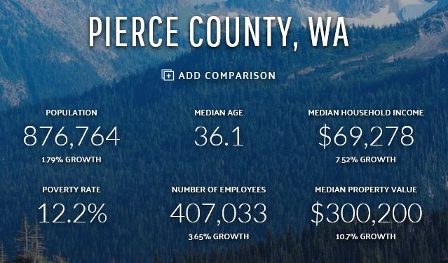 Pierce County Wages 2020