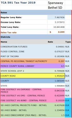 Spanaway Taxes